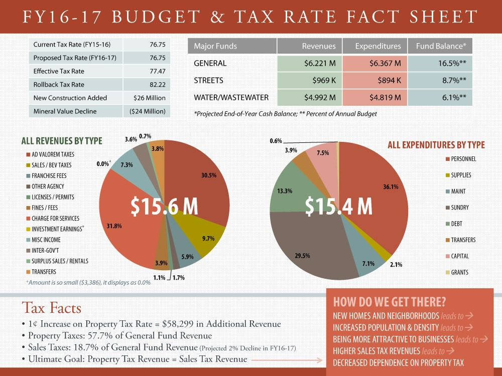 Budget Fact Sheet and Meeting Info