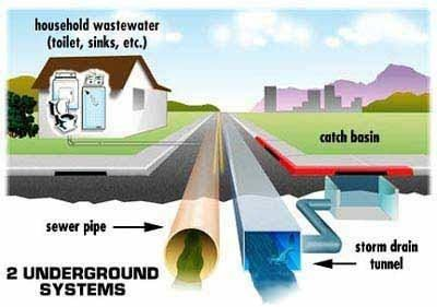 Wastewater and Stormwater Diagram